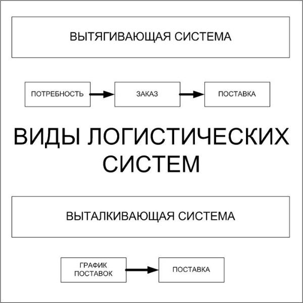 Виды логистических систем